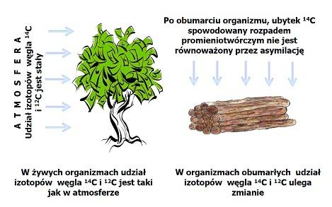 izotop używany do datowania starych obiektów